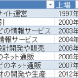 『【悲報】日経新聞が「新興株、基本は中長期保有」とか無茶なことを言い始めたorz...』の画像