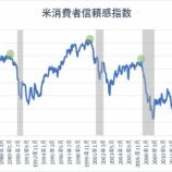 『消費者信頼感指数、二カ月連続下落 景気後退のリスク高まる?』の画像