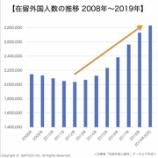 『在留外国人市場統計2020②|在留外国人数の推移と今後成長見込み|在日外国人マーケティング』の画像