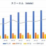 『【MMM】資本財株大手スリーエム、予想下回る決算で株価急落!!』の画像