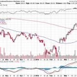 『IBMの株価が2月の底値から30%急騰している件について』の画像
