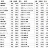 『12/5 123横浜西口 一斉調査』の画像