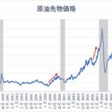 『地政学的リスクと金利上昇で景気後退懸念高まる』の画像