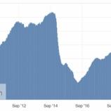 『原油価格とエネルギー株が長期で低迷する理由』の画像