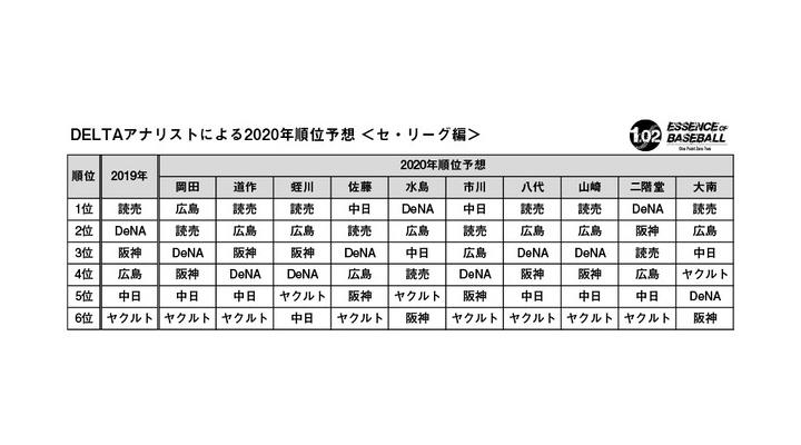今年のセリーグAクラスは巨人広島横浜で決まりという風潮…