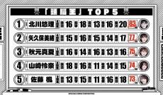 【乃木坂46】まさかの結果に・・・現メンバーの頭脳王ベスト5がコチラ!!!!!!!