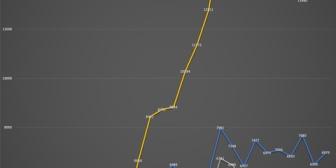 【Vtuber】ホロライブ・にじさんじ女・にじさんじ男の2019年からの平均同接推移がこちらです