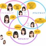 『【乃木坂46】3期生 掲載雑誌でタイプ別に分けてみた!!』の画像