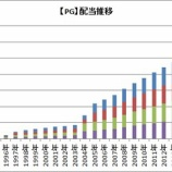 『【PG】株価好調のP&Gが四半期配当を発表したよ!』の画像