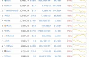 【仮想通貨】上位ほとんどのコインが10~30%の下落、ビットコインのドミナンスは48%近くまで回復