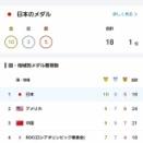 【速報】日本さん、メダル獲得数1位になってしまわれるwwwwwww