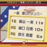 『【乃木坂46】メンバーが思う『 一番優しいメンバー 』・・・』の画像