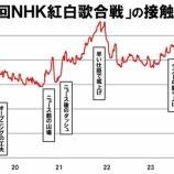 """『乃木坂46の出演シーンは!?『NHK紅白歌合戦』""""毎分"""" 視聴率グラフが公開に!!!!!!』の画像"""