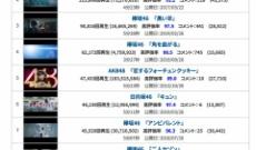 【欅坂46】 平手友梨奈の脱退効果がもの凄いと話題に!!!