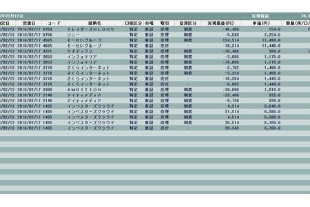 3日で2000円下がる相場(゚Д゚;)だが!!それでも買いで勝負するしゅーまい( ;∀;)