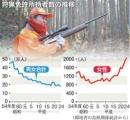 「狩りガール」期待の星 狩猟人口減少で環境省が魅力発信