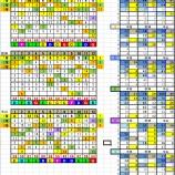 『2月29日リーマン指数&開催別データー結果』の画像
