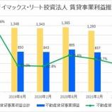 『ザイマックス・リート投資法人・第7期(2021年8月期)決算・一口当たり分配金は2,900円』の画像