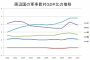 中共直営中国網「中国の軍事費はGDP比1.5%で5.1%(?)の日本以下、国土1平方kmあたりの兵士は日本の方が多い、安倍首相発言はミスリード」と引用を駆使し本場のミスリードを発揮