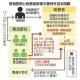 菅首相は国民には自助と言いながら、自分の息子には公助していた。