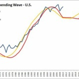 『SPENDING WAVE OF USA』の画像