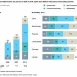 『中国の債務:三つのリスク (マッキンゼー·グローバル研究所)』の画像