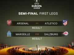 EL準決勝第1戦! マルセイユ×ザルツブルク、アーセナル×アトレティコの結果!