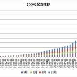 """『【米国株権利落日】""""配当王""""ドーバーも連続増配を65年に伸ばす』の画像"""