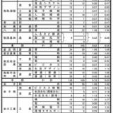 令和3年度 鳥取県高校推薦入試 日野高1.17倍に!