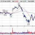 【4577】ダイト 増配を発表し株価も好調