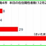 『【新型コロナ】新たな陽性数 12月29日(火)、戸田市8人・蕨市4人・川口市29人・さいたま市79人(暫定値)。埼玉県は193例発表。』の画像