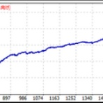 FX-ON・ゴゴジャン自動売買EA成績表