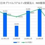 『日本プライムリアルティ投資法人・第36期(2019年12月期)決算・一口当たり分配金は7,493円』の画像