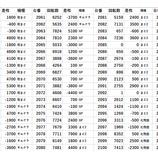 『エスパス秋葉原 全台差枚 パチスロデータ』の画像