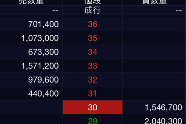 株 ボロ 明日 上がる