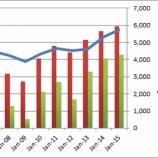 『【配当再投資】安定成長×配当×割安=【HBI】ヘインズブランズ』の画像