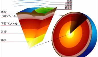地球の内部のマントルって人類が実際に観測したことあるの?