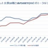 『【21ヶ月目】「バフェット太郎10種」VS「S&P500ETF(IVV)」』の画像