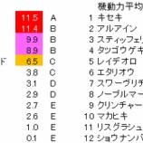 『第60回(2019)宝塚記念 予想【ラップ解析】』の画像