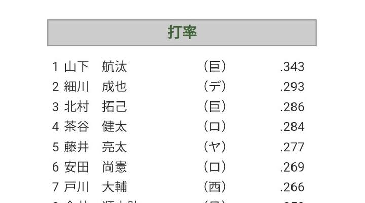 巨人・村田修一コーチ「山下航汰は今まで見たことない選手」