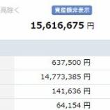 『【運用状況】3月末時点の資産額は1561万円(12%増)でした!』の画像