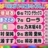 【悲報】10代男女が「CMに出てると商品を買いたくなる人」ランキングで乃木坂46が8位…理由→「AKBとは違う清潔な感じ」