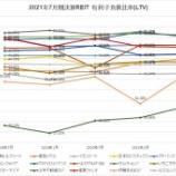 『2021年7月期決算J-REIT分析②安全性指標』の画像