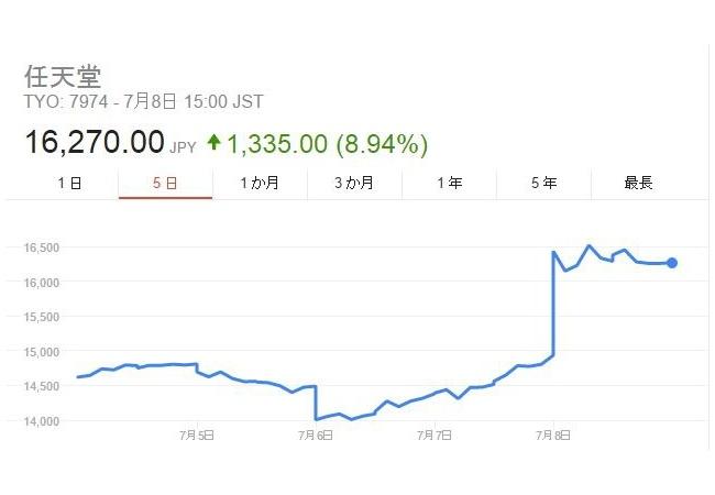 【朗報】ポケモンGO世界で大ヒット!任天堂株も大幅高