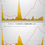 『金貨、銀貨への需要が過去最高に達する。』の画像