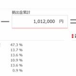 『2020年12月(44カ月目)の東京海上日動のiDeCoの評価額は+29,133円でした。』の画像