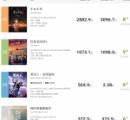 【朗報】「千と千尋の神隠し」、中国で空前の大ヒット