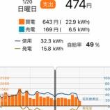 『太陽光発電導入③と修繕』の画像