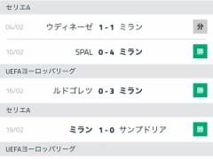 【 朗報 】ACミランさん12試合負け無し!