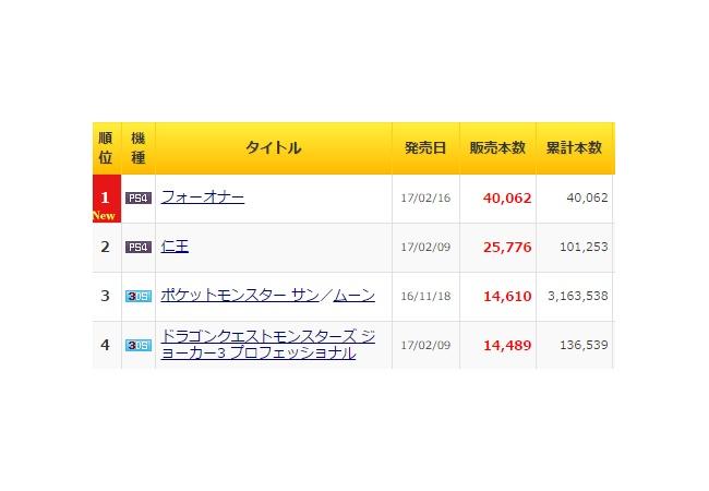 『フォーオナー』初週4万、洋ゲーにしては売れた?